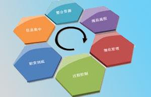【问】制作并开通企业彩铃的流程
